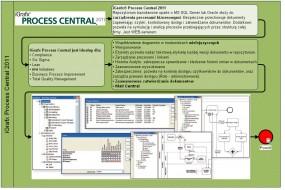 iGrafx Process Central 2011 - repozytorium do zarządzania procesami biznesowymi