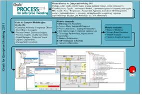 iGrafx Process for Enterprise Modeling 2011
