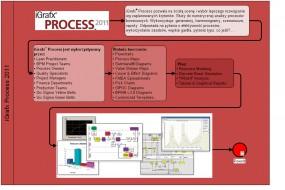 iGrafx Process 2011
